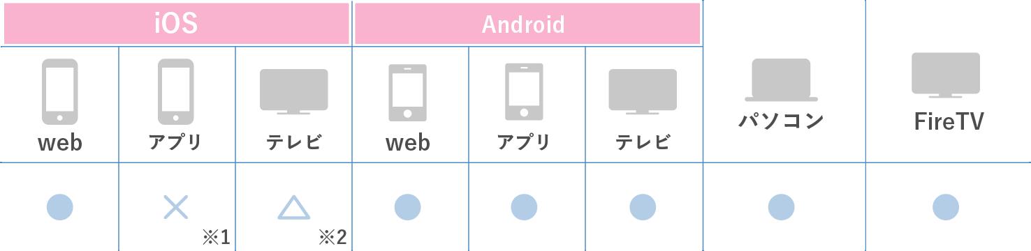 対応デバイス表